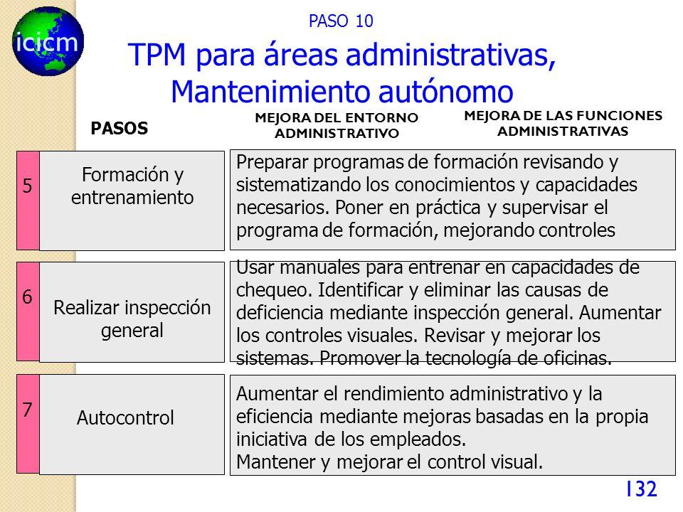 TPM para áreas administrativas, Mantenimiento autónomo