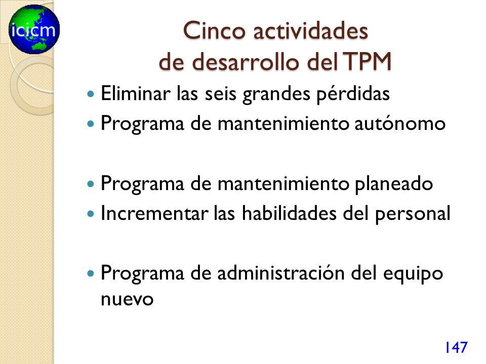 Cinco actividades de desarrollo del TPM