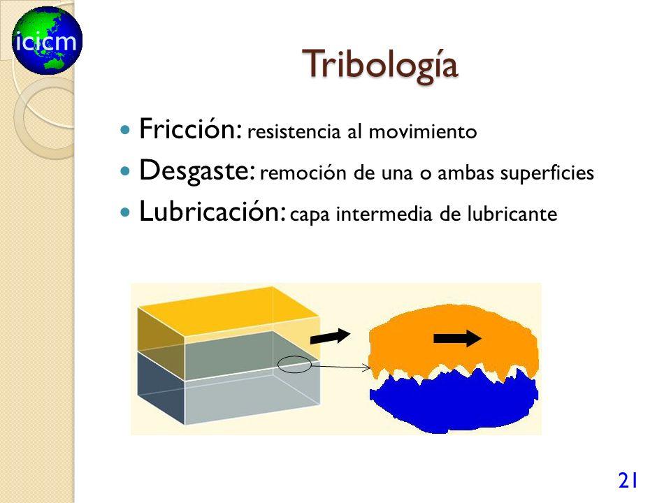 Tribología Fricción: resistencia al movimiento