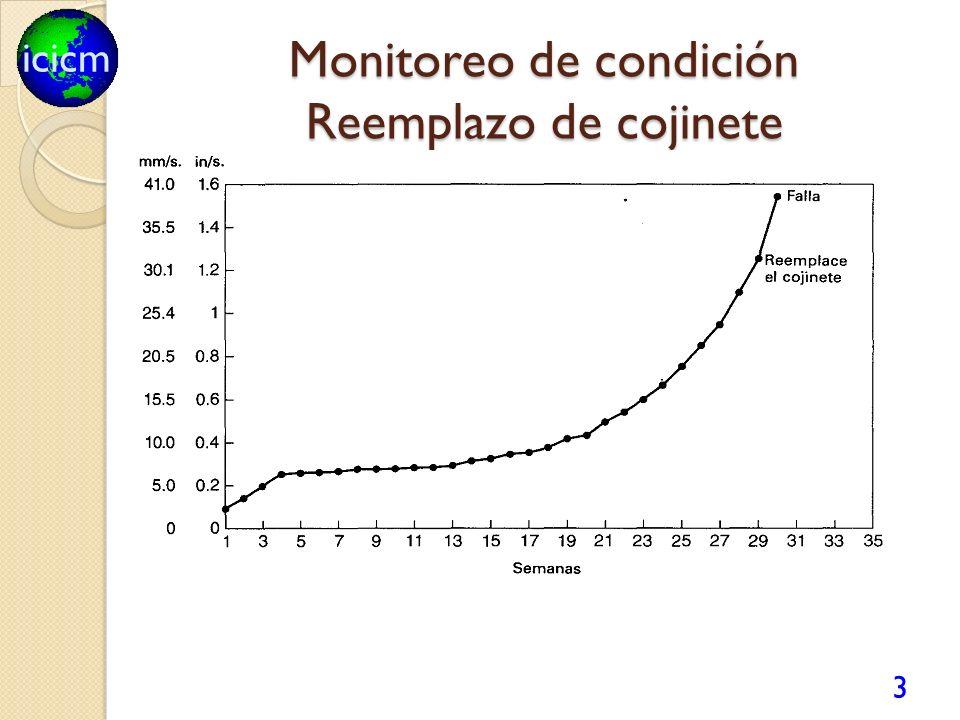 Monitoreo de condición Reemplazo de cojinete