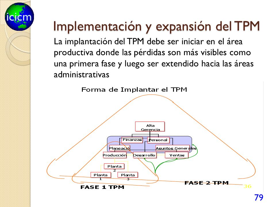 Implementación y expansión del TPM