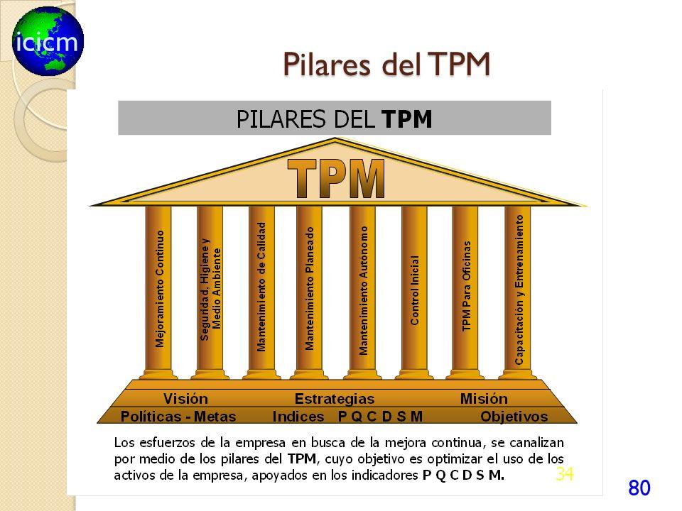 Pilares del TPM