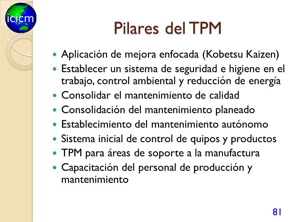 Pilares del TPM Aplicación de mejora enfocada (Kobetsu Kaizen)