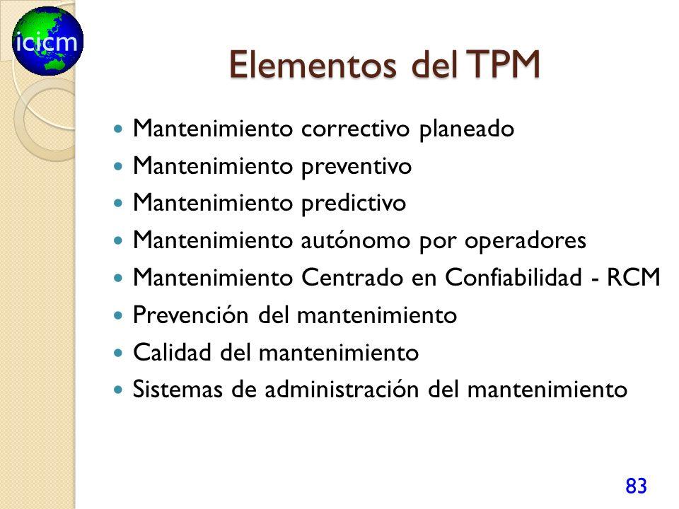 Elementos del TPM Mantenimiento correctivo planeado
