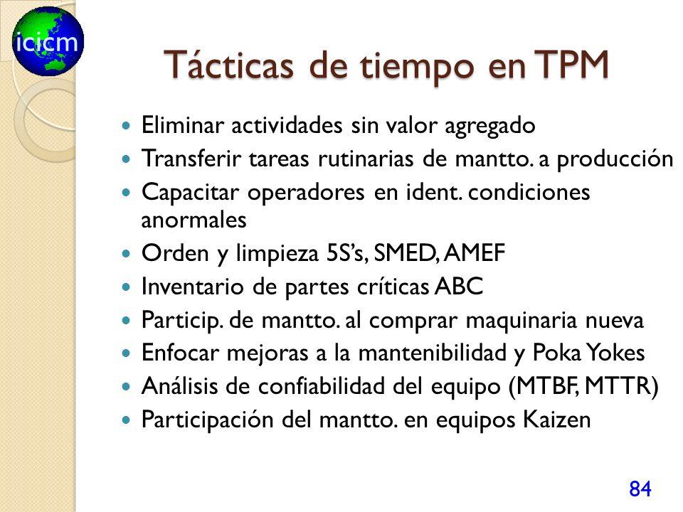 Tácticas de tiempo en TPM