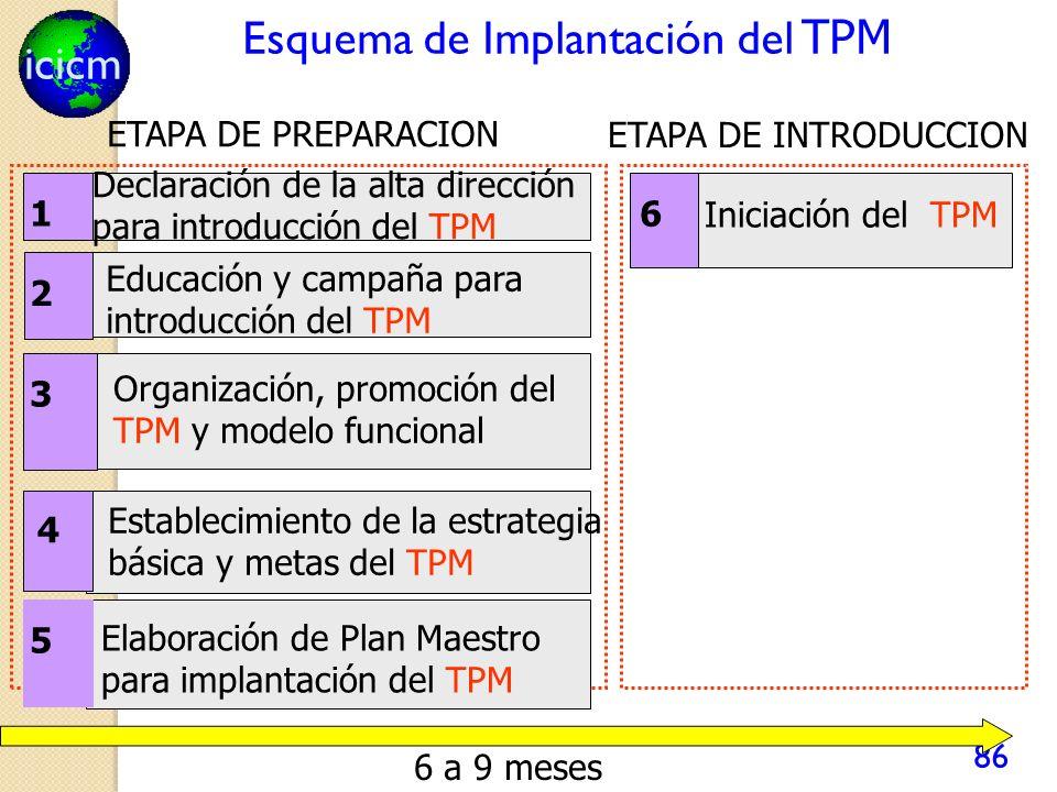 Esquema de Implantación del TPM