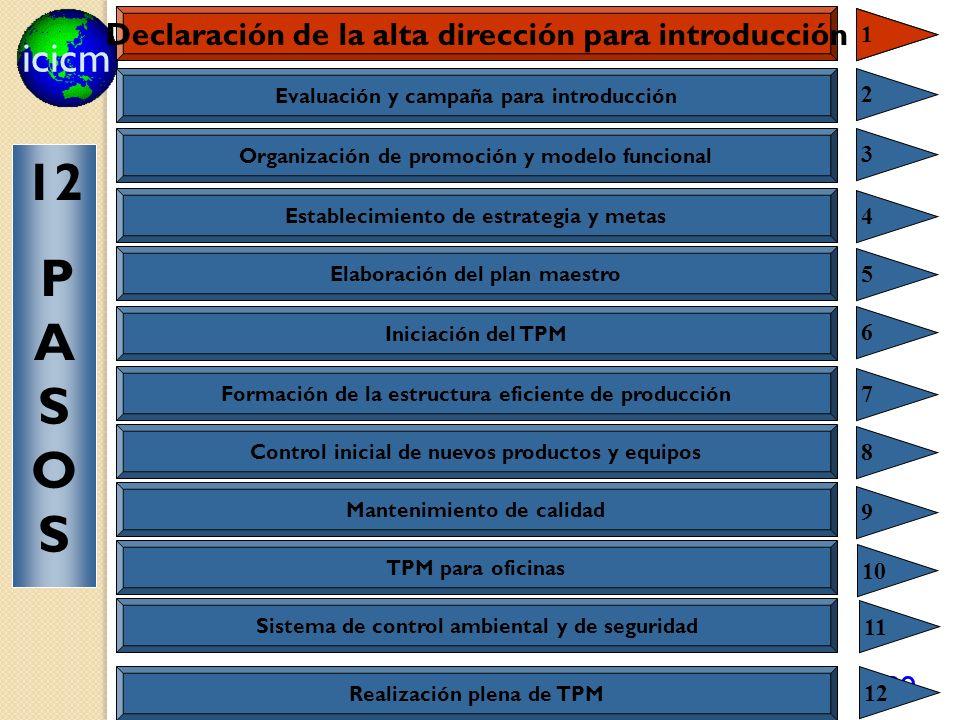 12 Declaración de la alta dirección para introducción PASOS 1 1 2 3 4