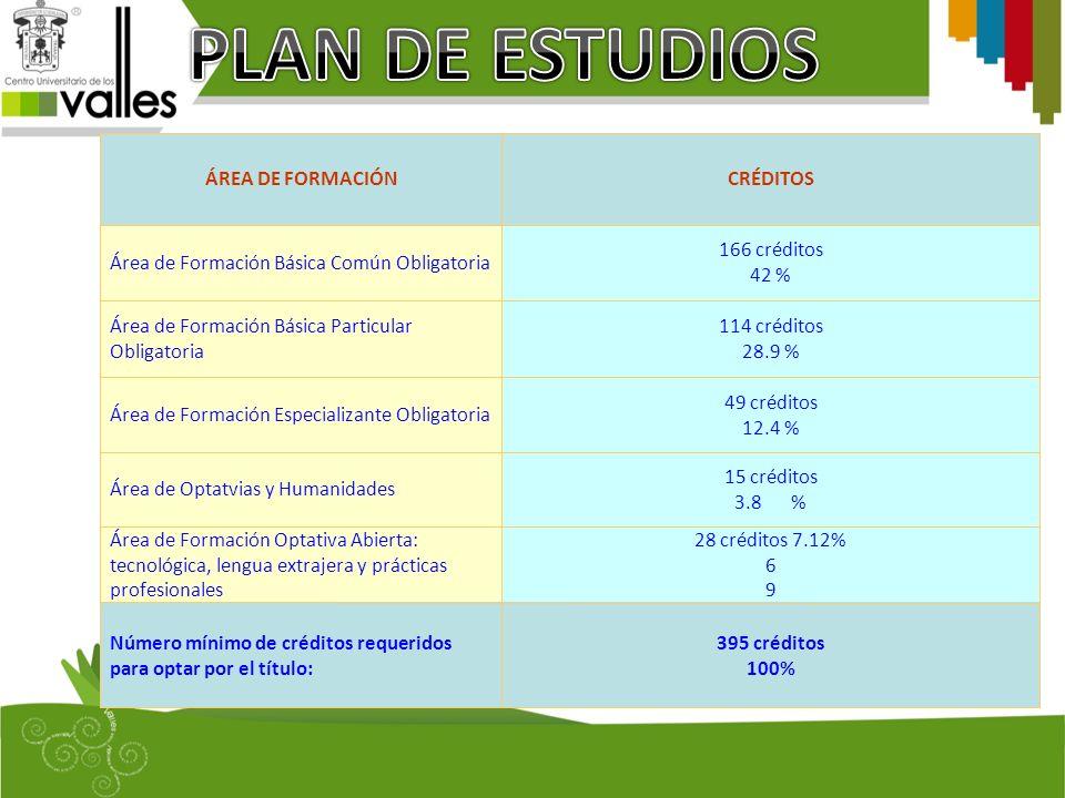 PLAN DE ESTUDIOS ÁREA DE FORMACIÓN CRÉDITOS
