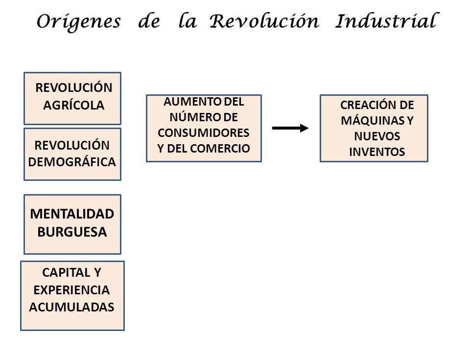 Orígenes de la Revolución Industrial