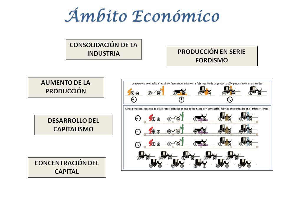 Ámbito Económico CONSOLIDACIÓN DE LA INDUSTRIA PRODUCCIÓN EN SERIE