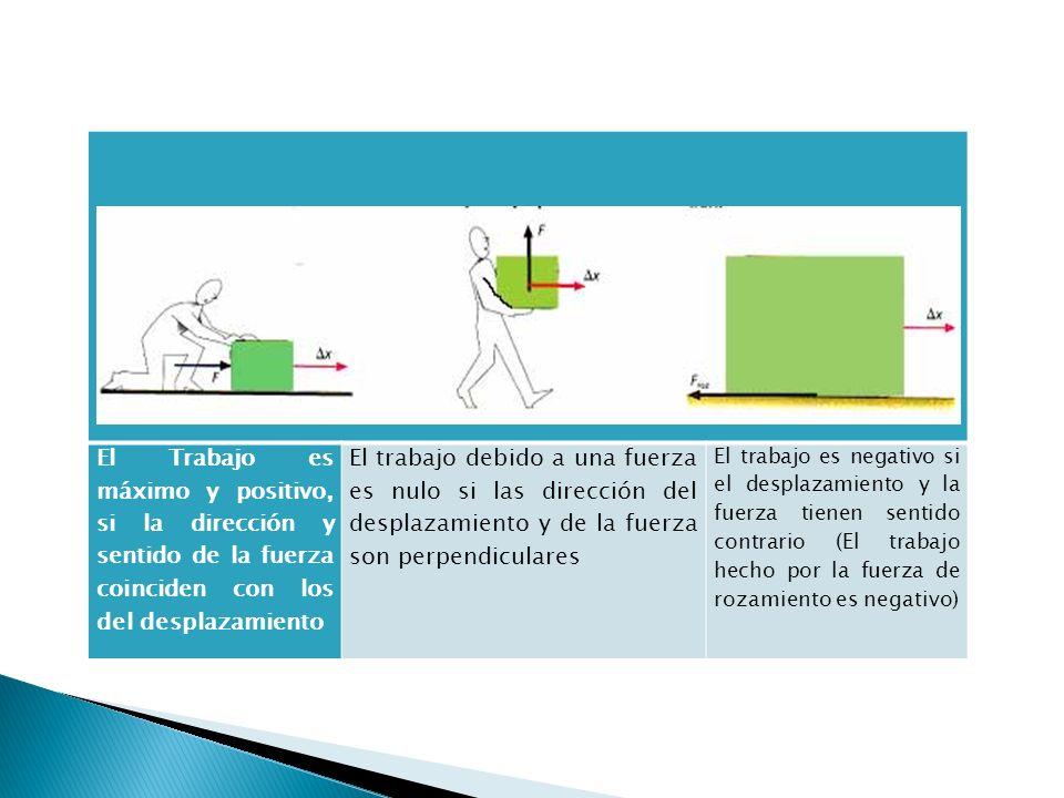 El Trabajo es máximo y positivo, si la dirección y sentido de la fuerza coinciden con los del desplazamiento