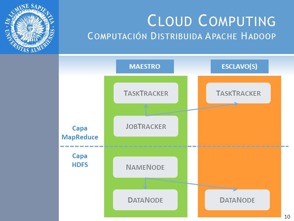 Cloud Computing Computación Distribuida Apache Hadoop
