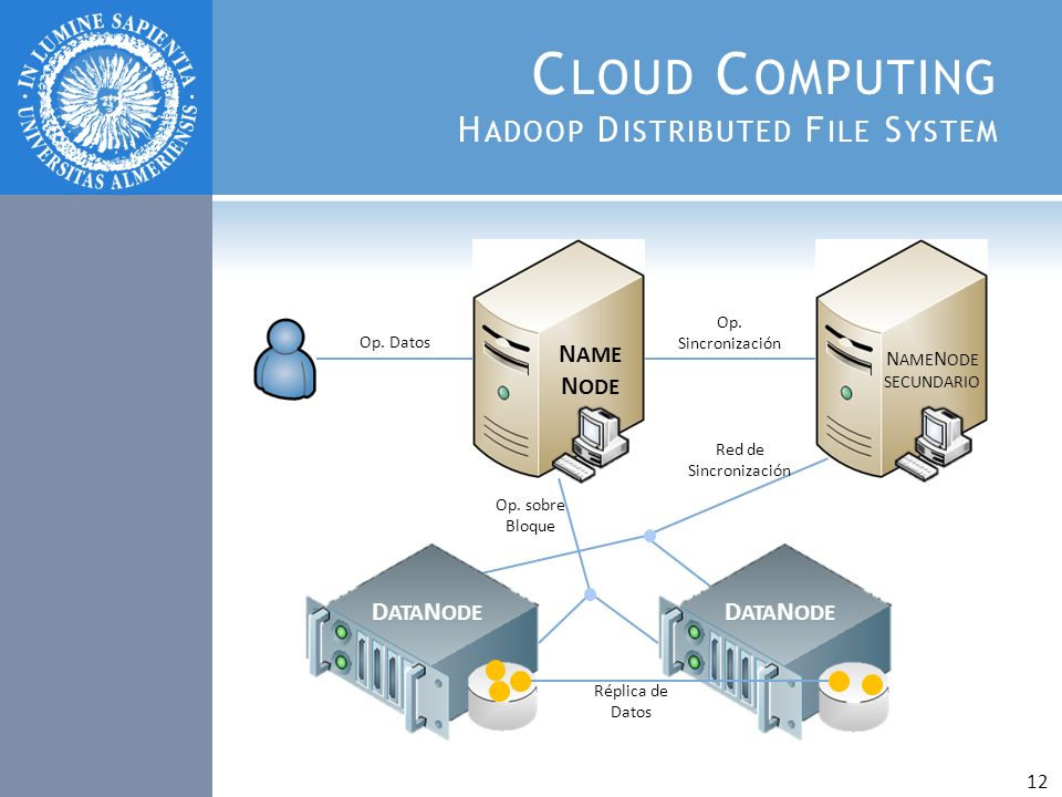 Cloud Computing Hadoop Distributed File System
