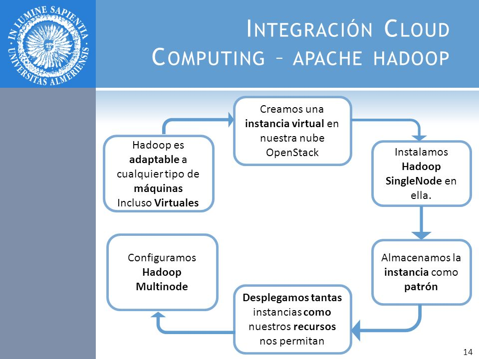 Integración Cloud Computing – apache hadoop