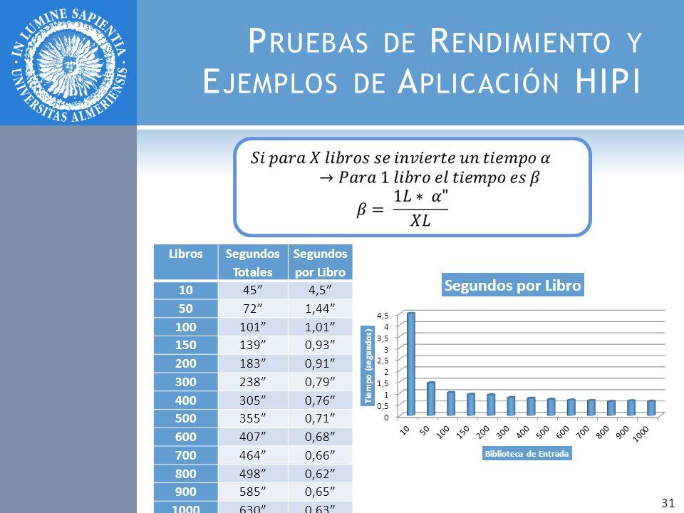 Pruebas de Rendimiento y Ejemplos de Aplicación HIPI