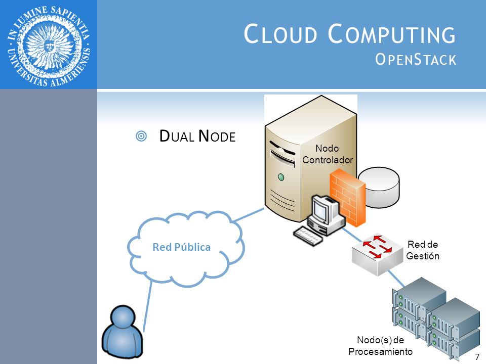 Cloud Computing OpenStack