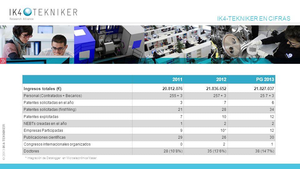 IK4-TEKNIKER EN CIFRAS 2011 2012 PG 2013 Ingresos totales (€)
