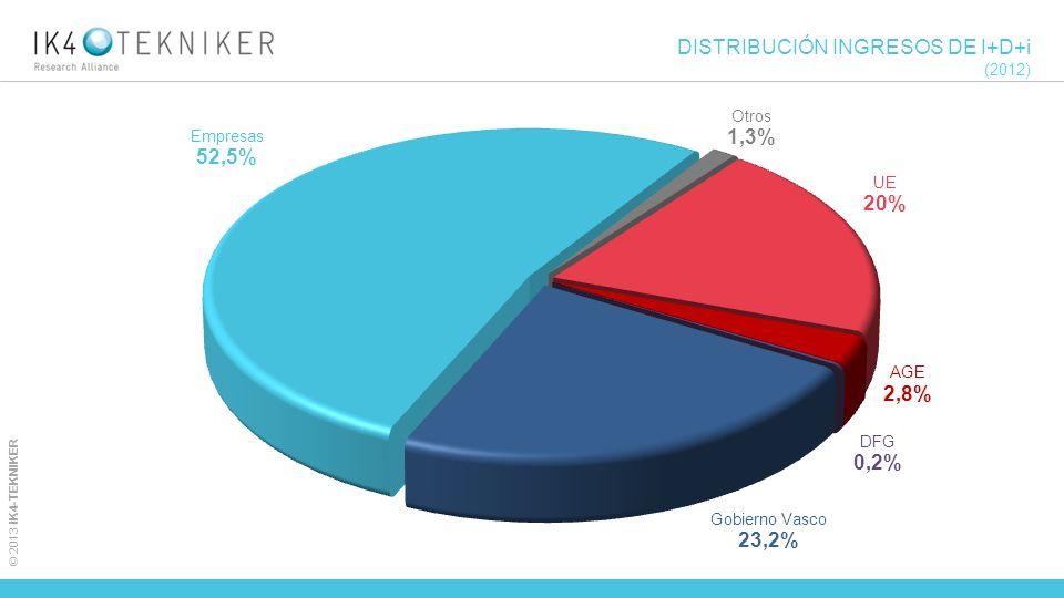DISTRIBUCIÓN INGRESOS DE I+D+i (2012)