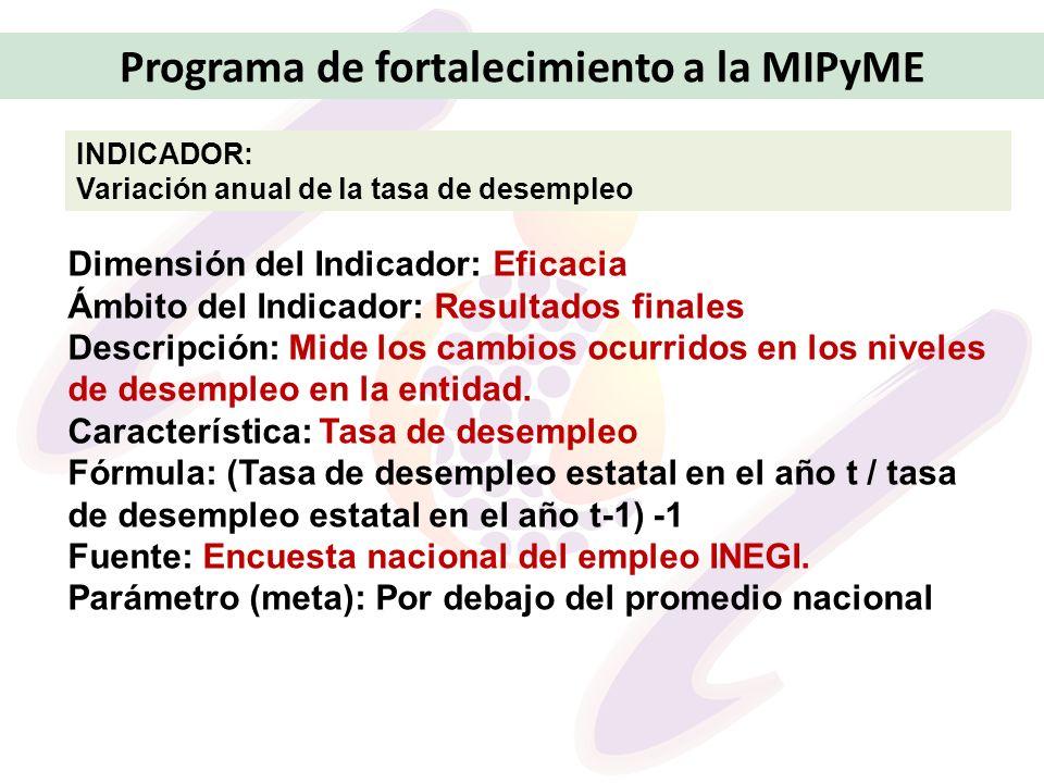 Programa de fortalecimiento a la MIPyME