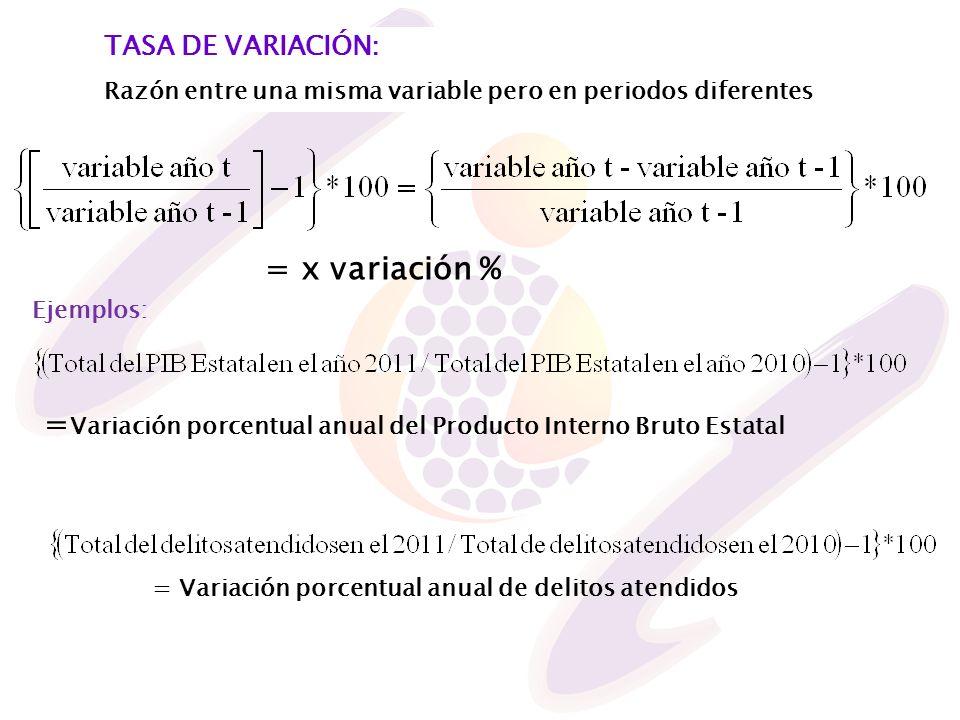 =Variación porcentual anual del Producto Interno Bruto Estatal