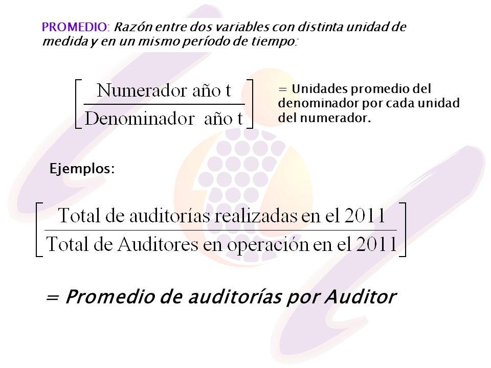 = Promedio de auditorías por Auditor