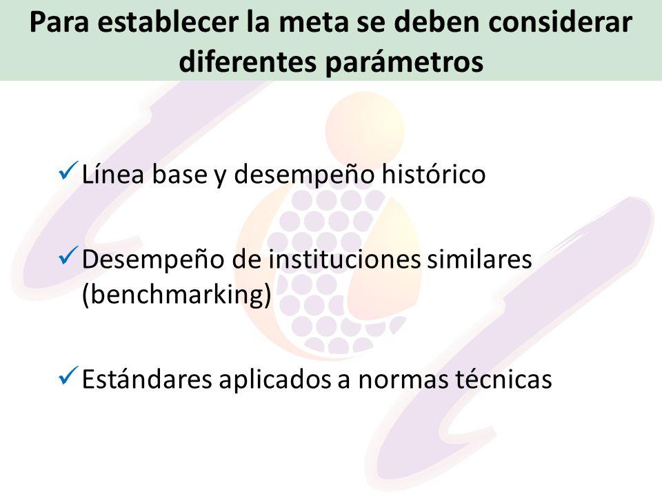 Para establecer la meta se deben considerar diferentes parámetros