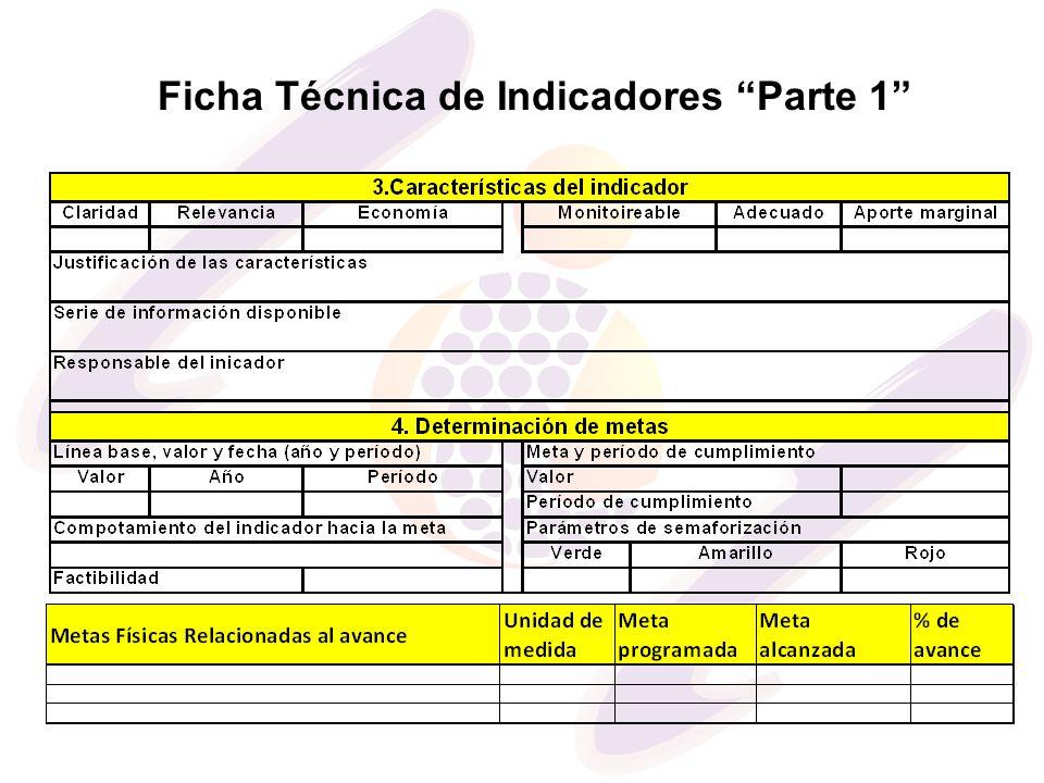 Ficha Técnica de Indicadores Parte 1