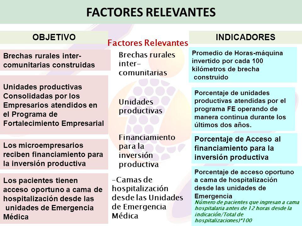 FACTORES RELEVANTES OBJETIVO INDICADORES Factores Relevantes
