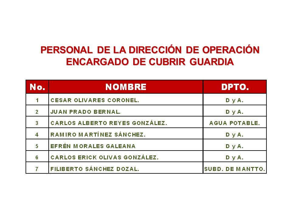 PERSONAL DE LA DIRECCIÓN DE OPERACIÓN ENCARGADO DE CUBRIR GUARDIA