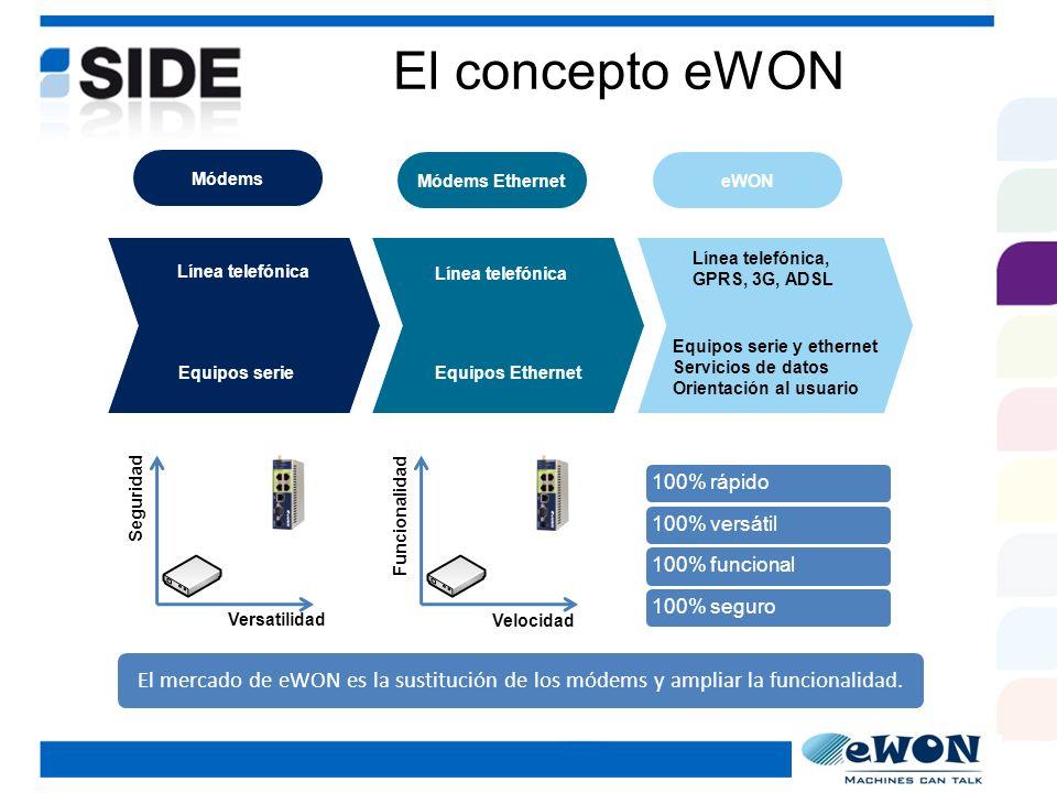El concepto eWON Módems. Módems Ethernet. eWON. Línea telefónica, GPRS, 3G, ADSL. Línea telefónica.