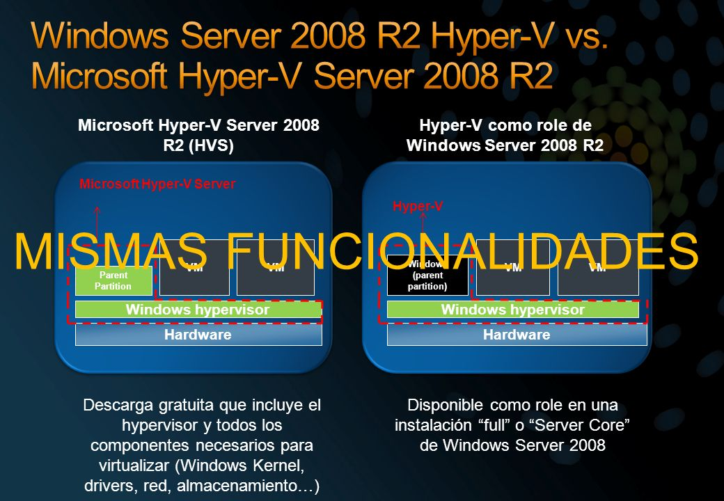 Windows Server 2008 R2 Hyper-V vs. Microsoft Hyper-V Server 2008 R2