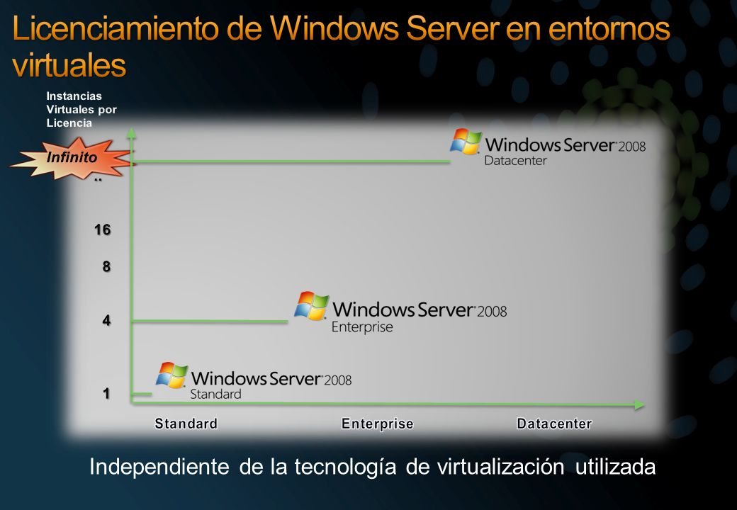 Licenciamiento de Windows Server en entornos virtuales