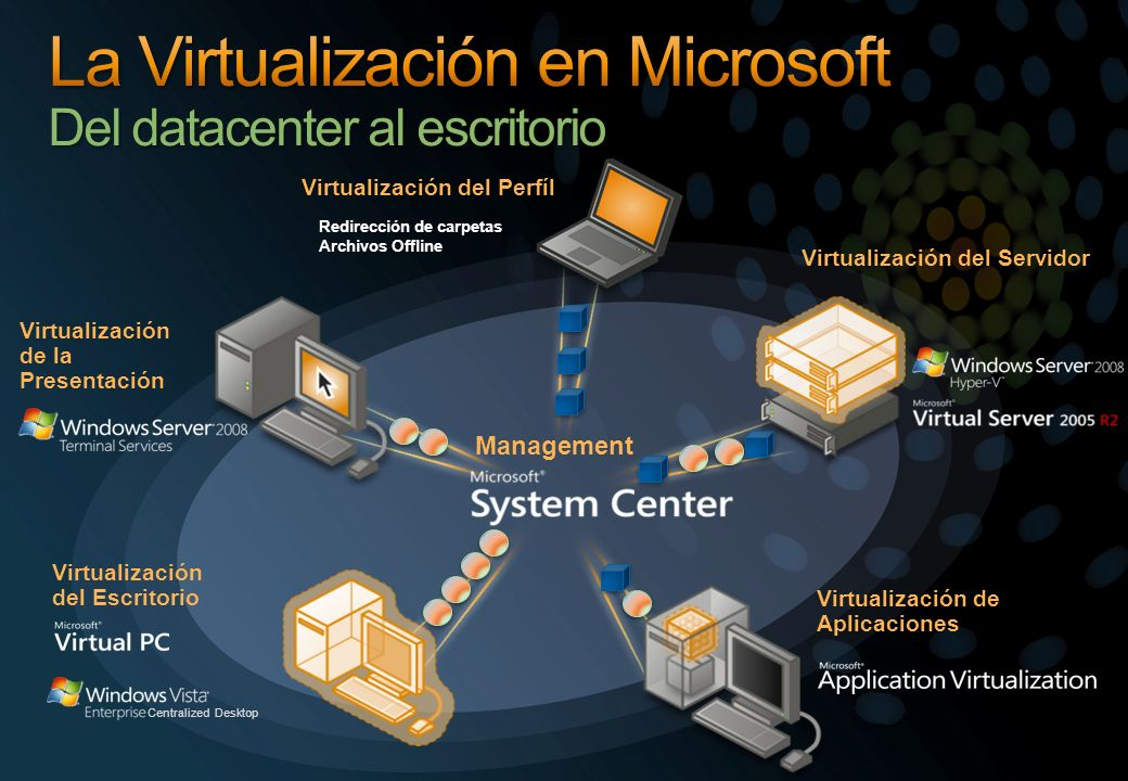 La Virtualización en Microsoft Del datacenter al escritorio