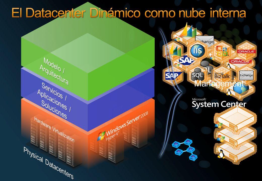 El Datacenter Dinámico como nube interna