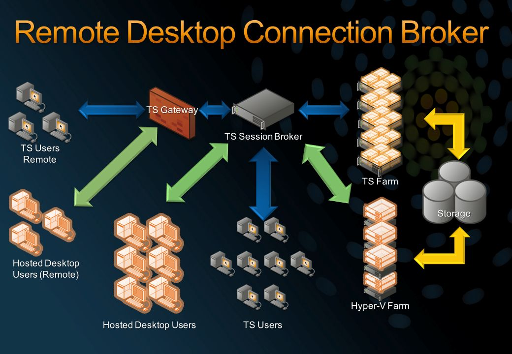 Remote Desktop Connection Broker