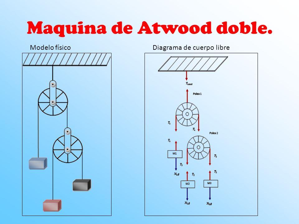 Maquina de Atwood doble.