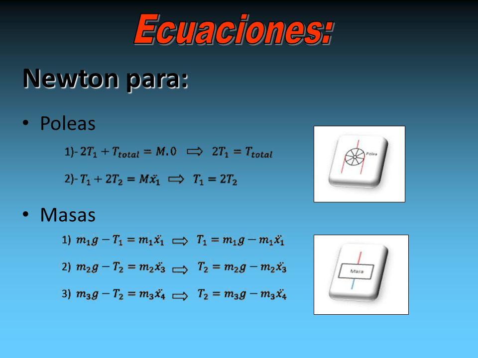 Ecuaciones: Newton para: Poleas Masas