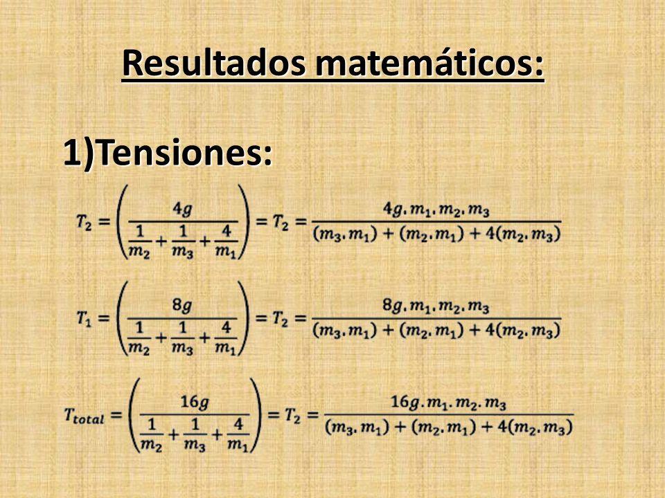 Resultados matemáticos:
