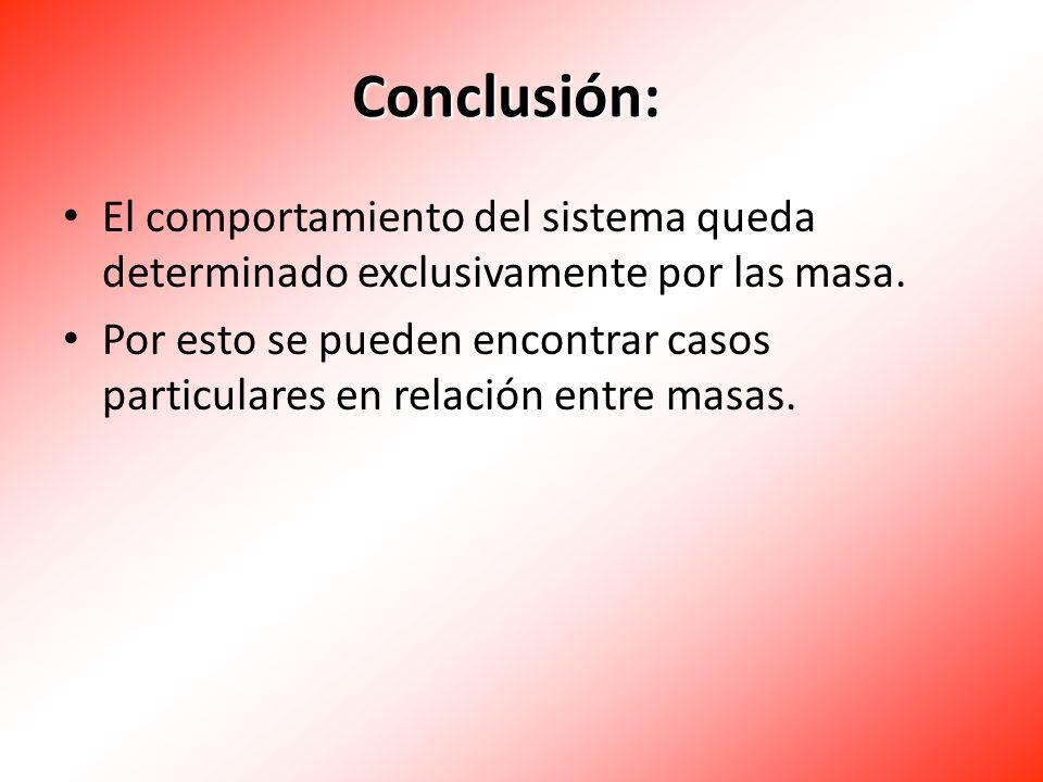 Conclusión: El comportamiento del sistema queda determinado exclusivamente por las masa.