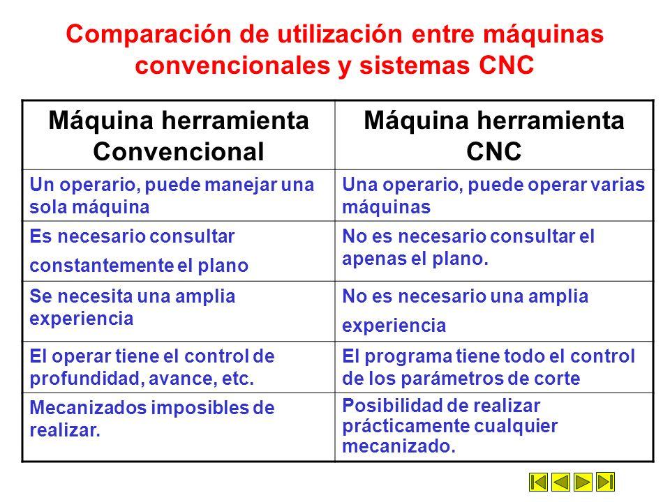 Máquina herramienta Convencional Máquina herramienta CNC