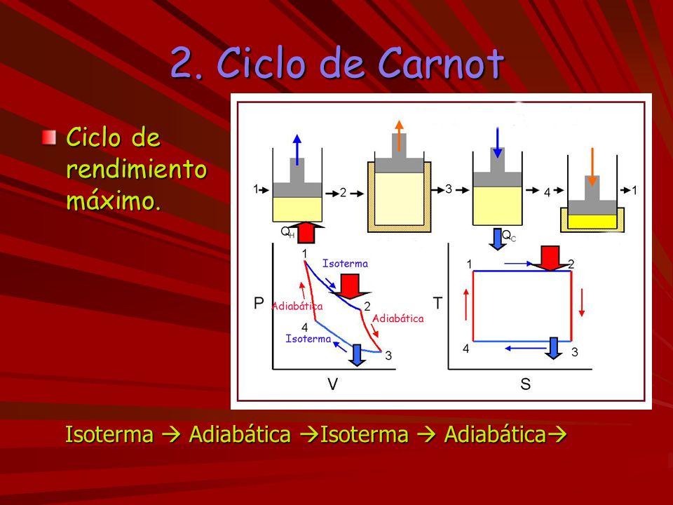 2. Ciclo de Carnot Ciclo de rendimiento máximo.