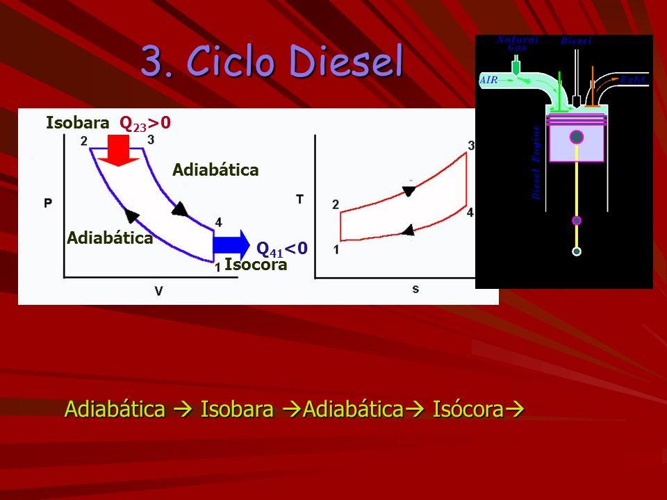 3. Ciclo Diesel Adiabática  Isobara Adiabática Isócora Isobara