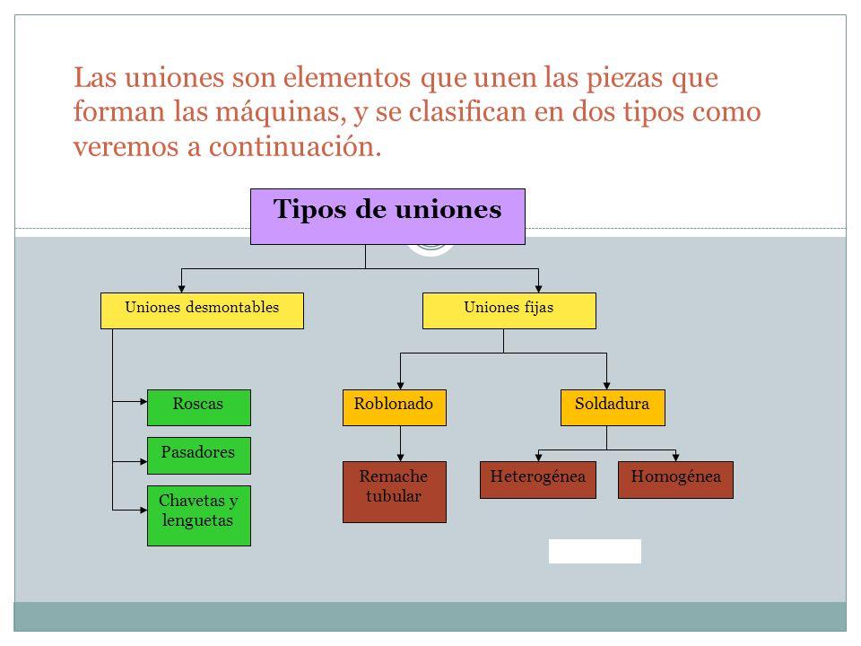 Las uniones son elementos que unen las piezas que forman las máquinas, y se clasifican en dos tipos como veremos a continuación.