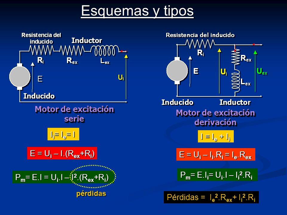 Motor de excitación serie Motor de excitación derivación