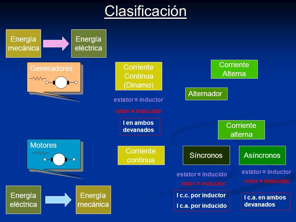 Clasificación Energía mecánica Energía eléctrica Corriente Alterna