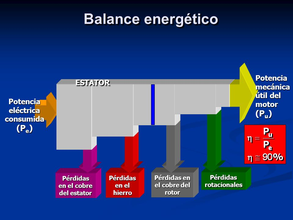 Potencia eléctrica consumida (Pe)