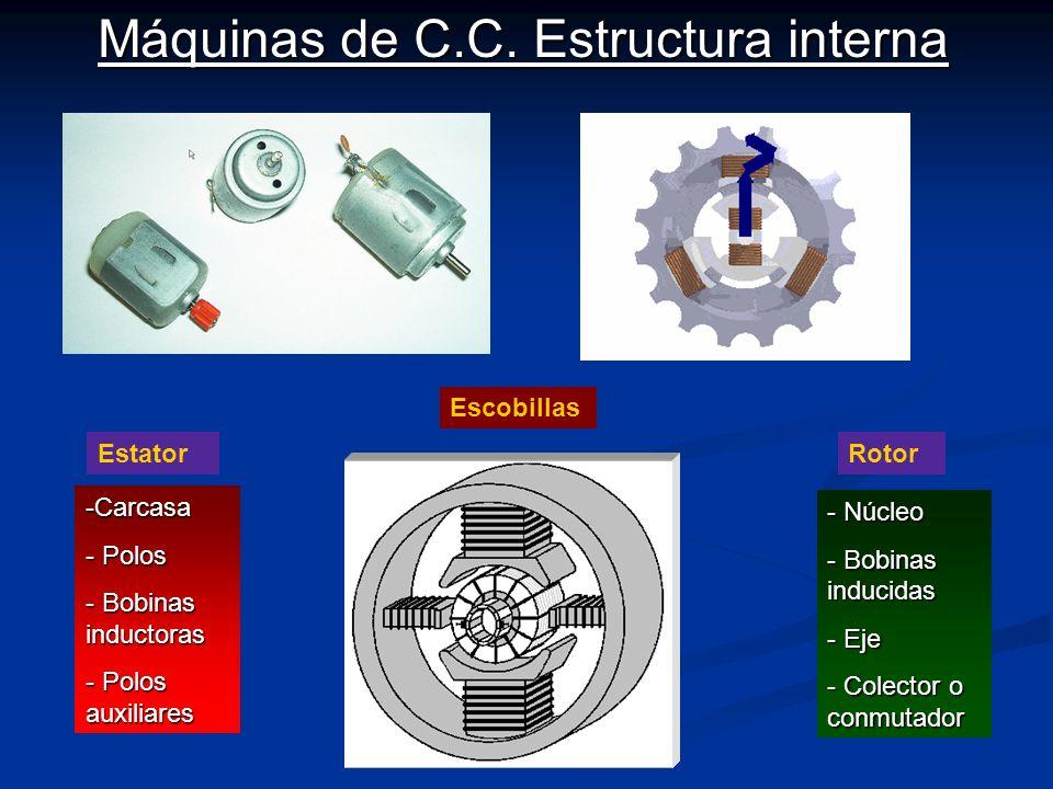 Máquinas de C.C. Estructura interna