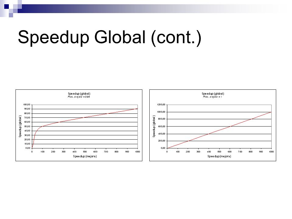 Speedup Global (cont.)