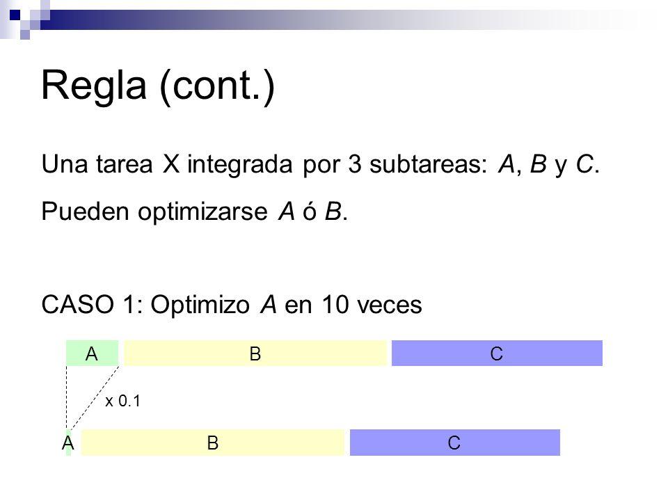 Regla (cont.) Una tarea X integrada por 3 subtareas: A, B y C.