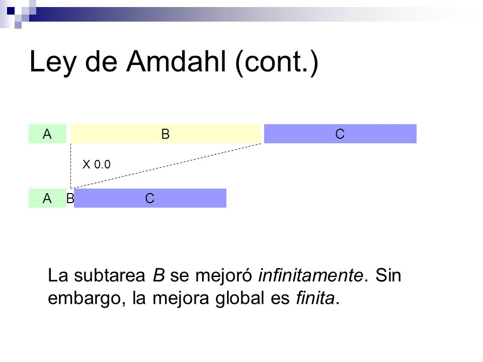 Ley de Amdahl (cont.) A. B. C. X 0.0. La subtarea B se mejoró infinitamente.